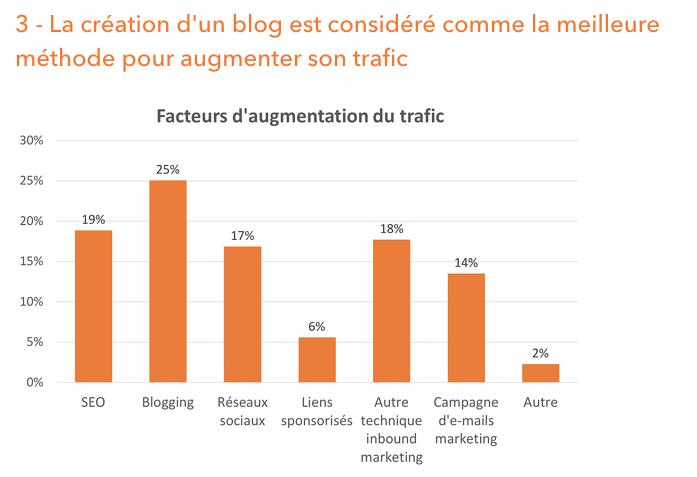 Le blog d'entreprise est le meilleur moyen pour augmenter le trafic sur son site web