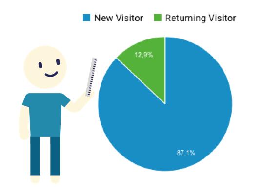tu souhaites transformer le visiteur occasionnel en visiteur fidèle