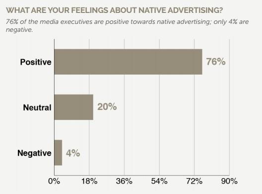 Les lecteurs sont favorables au native advertising