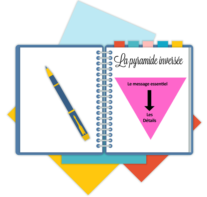 Le principe de la pyramide inversée te conseille de commencer par le message essentiel puis d'aller vers les détails
