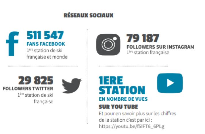 chiffres réseaux sociaux de la station de ski Val Thorens